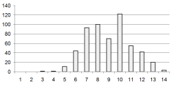 Figure 3: Histogram of the included readings in RocketReader according to the Coleman-Liau  reading; grade level. The Y axis is the number of readings the X axis is the Coleman-Liau