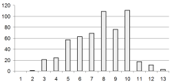 Figure 2: Histogram of the included readings in RocketReader according to RocketReader reading grade level. The Y axis is the number of readings the X axis is the RocketReader grade level